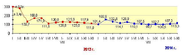 Подведены итоги строительного года
