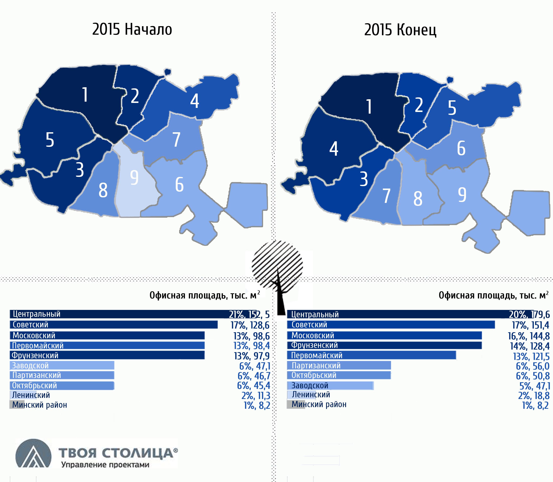 Рейтинг офисной недвижимости Минска