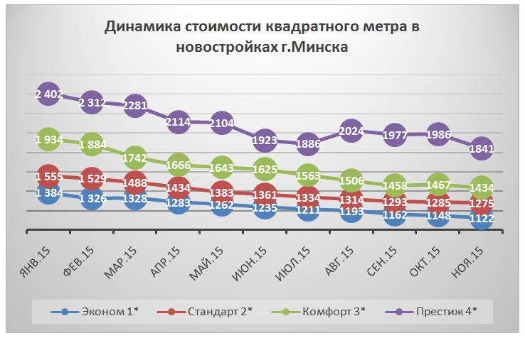 Аналитика Новостройки - ноябрь 2015