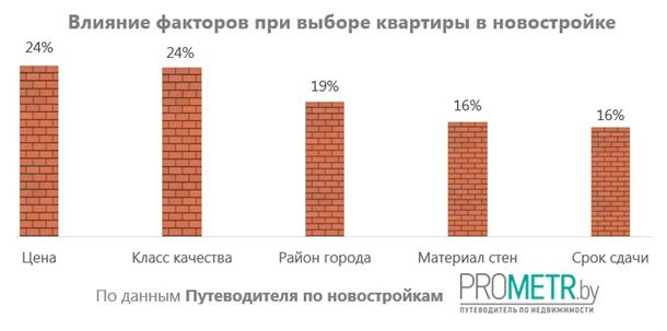 Влияние факторов при выборе квартиры в новостройке