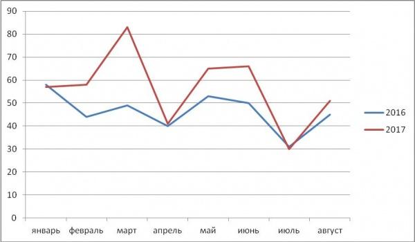 Данные по продажам офисных помещений в Минске