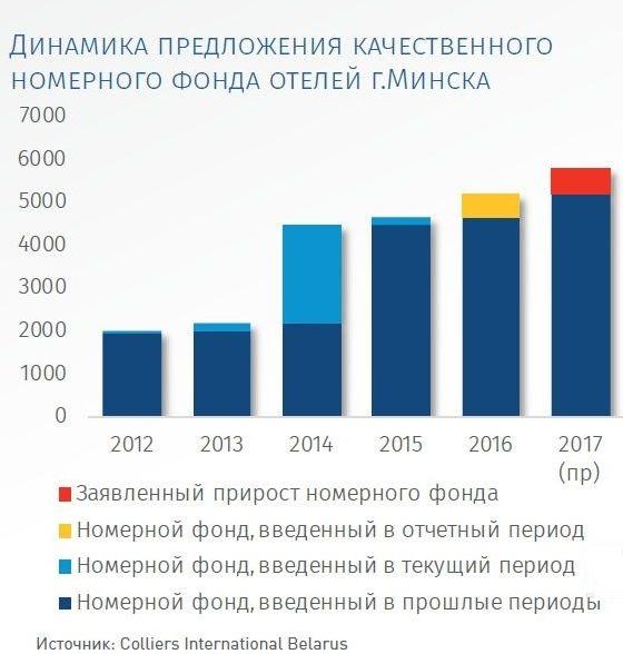 Рынок отелей Минска