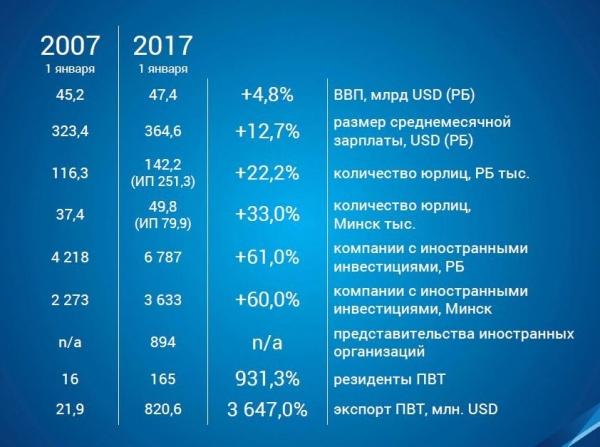 Коммерческая недвижимость Минска