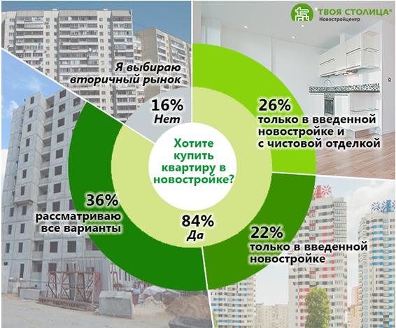 Хотите купить квартиру в новостройке?