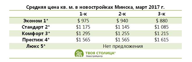 Аналитика Новостройки - февраль 2017