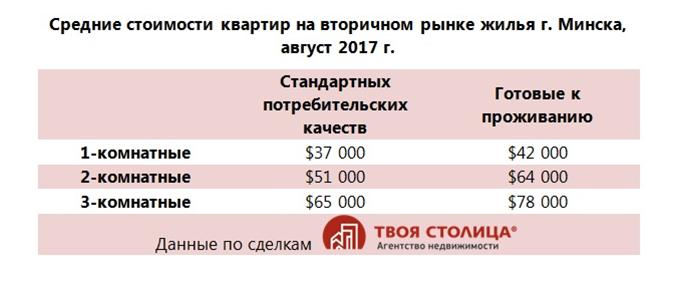 Средние стоимости квартир на вторичном рынке