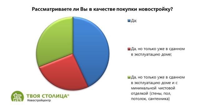 Аналитика Новостройки - май-июнь 2017