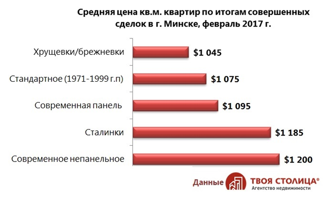 Вторичный рынок жилья Минска