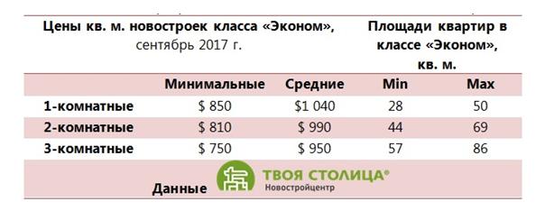 Цены квартир Эконом класса