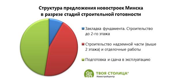 Структура предложений новостроек в Минске