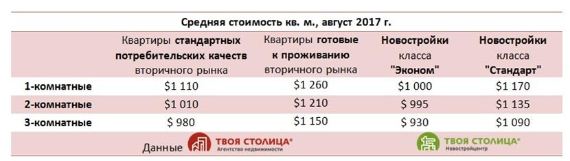 Стоимость квадратного метра в Минске в августе 2017 года