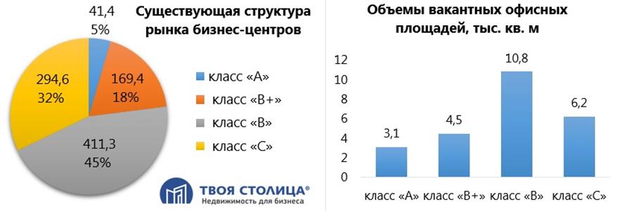 Структура офисов в Минске