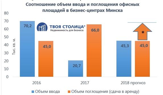 Объем ввода офисов в Минске