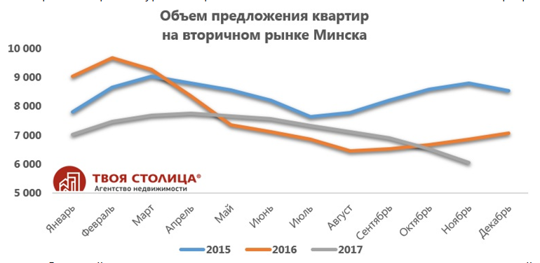 Предварительные итоги года на вторичном рынке жилья: побит рекорд минимума предлагающихся в продажу квартирКупить квартиру в новострой