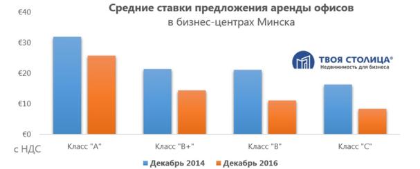 Дефицит офисов в Минске - миф или реальность?Купить квартиру в новостройке в Минске