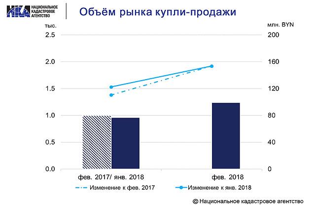 Объем рынка купли-продажи квартир в феврале 2018