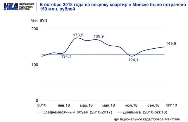 Покупка квартир в Минске