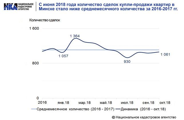 Количество сделок купли-продажи квартир в Минске