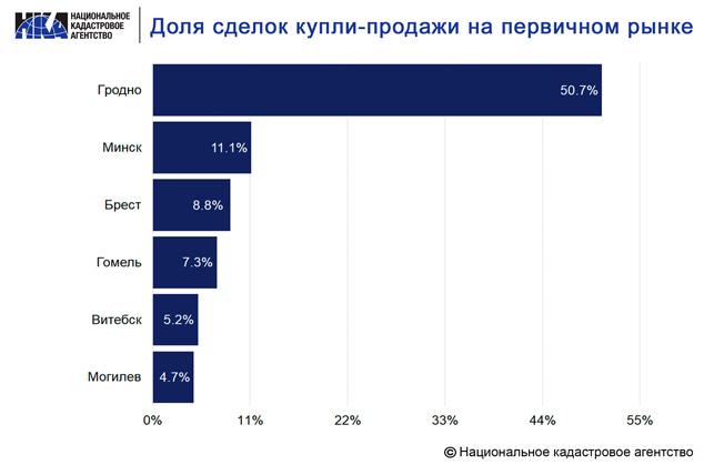 Спрос на первичную недвижимость в Гродно превысил спрос на вторичкуКупить квартиру в новостройке в Минске