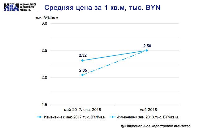 Средняя цена квадратного метра в Минске