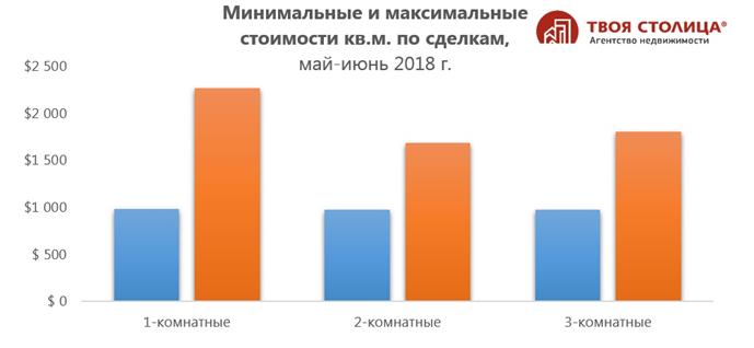Стоимости квадратного метра в Минске в 2018