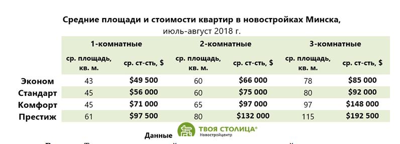 Средние стоимости квартир в новостройках в Минске