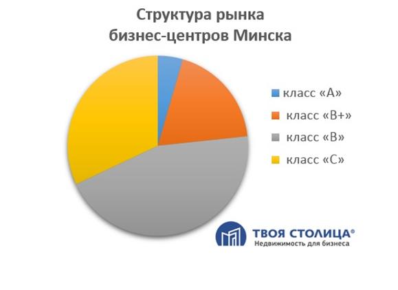 Структура рынка бизнес-центров Минска
