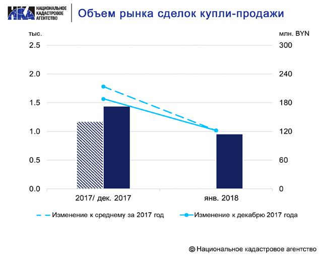 Объем рынка сделок в Минске