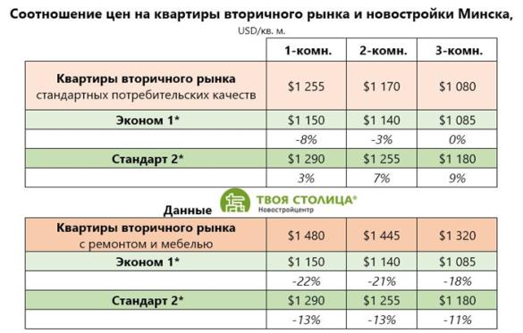 Стоимость квартир в новостройках
