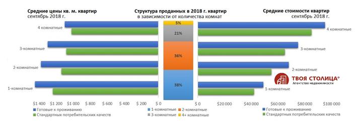 Размер – имеет значение. Что выбирают покупатели «вторички»?Купить квартиру в новостройке в Минске
