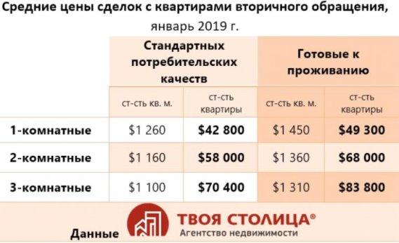 Средние цены сделок на квартиры в Минске