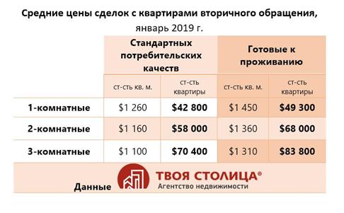 Средние цены сделок с квартирами
