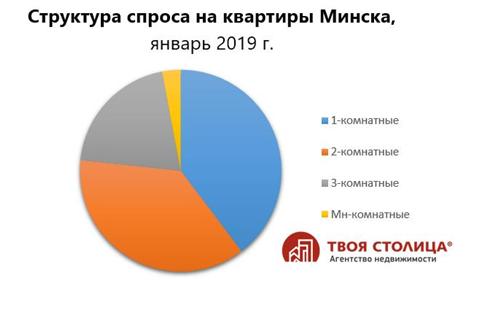 Структура спроса на квартиры в Минске