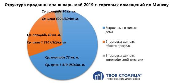 Коммерческие помещения в Минске в 2019