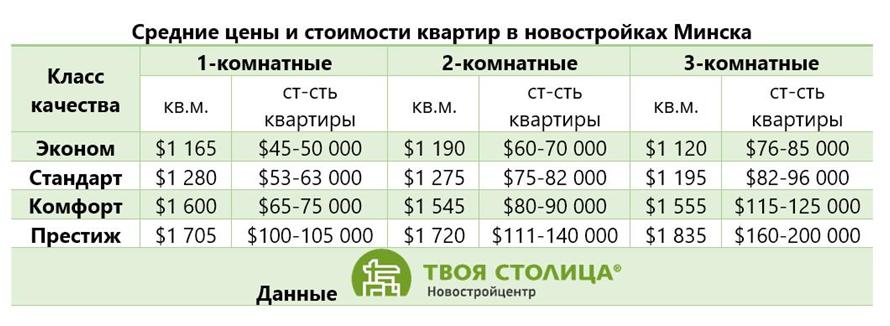 Цены на квартиры в новостройках в Минске