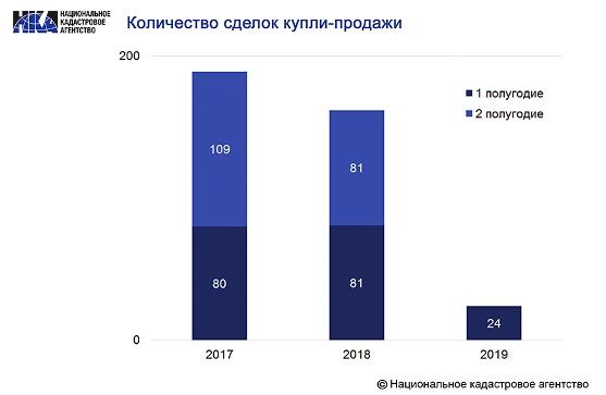 Число сделок купли-продажи жилых домов в Минске в I полугодии уменьшилось в 3,4 разаКупить квартиру в новостройке в Минске