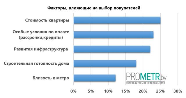 Факторы, влияющие на покупку квартиры в ипотеку