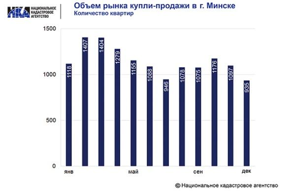 Объем рынка купли-продажи квартир в Минске