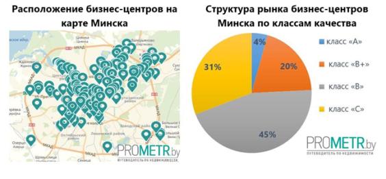 Структура рынков Бизнес-центров Минска