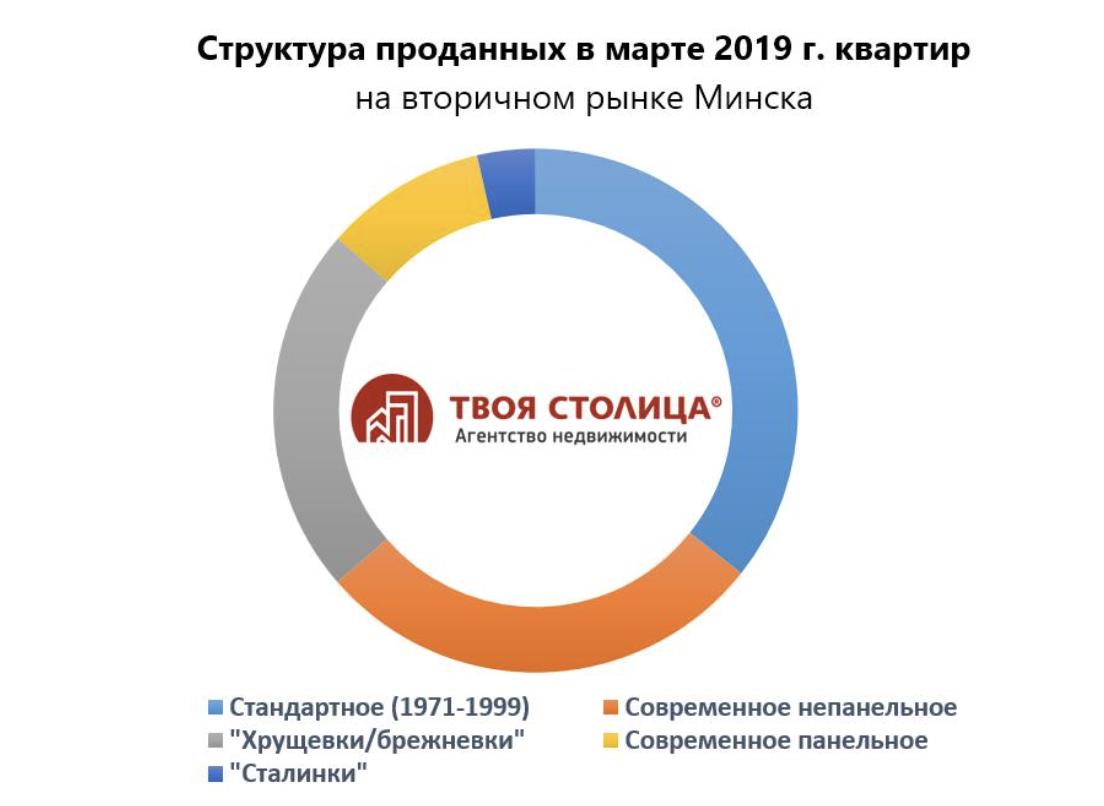Структура проданных квартир в Минске в апреле 2019
